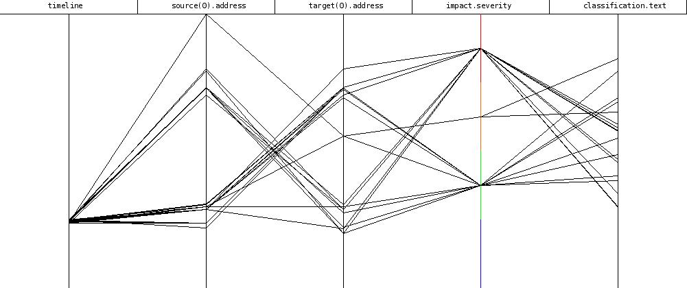 idmef-graph
